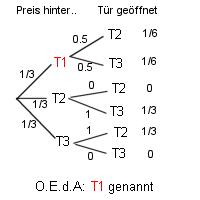 Ziegenproblem Mathematische Lösung